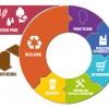Economia circolare: il documento del Ministero dell'Ambiente